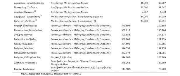 eurobamk salaries 2